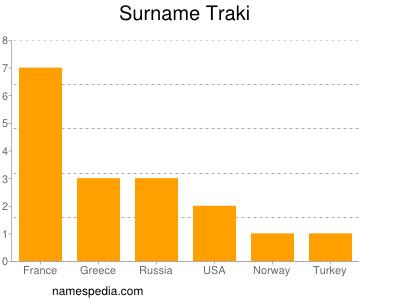 Surname Traki