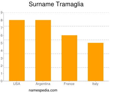 Surname Tramaglia
