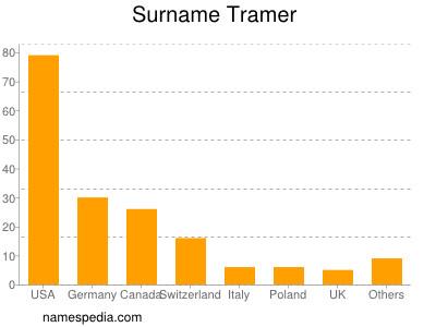 Surname Tramer