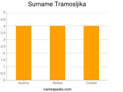 Surname Tramosljika
