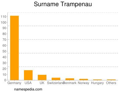 Surname Trampenau