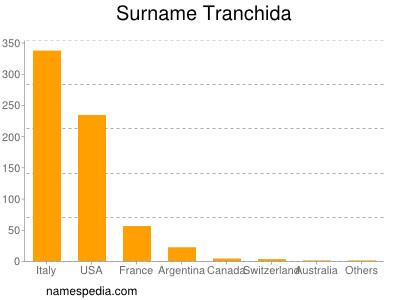 Surname Tranchida