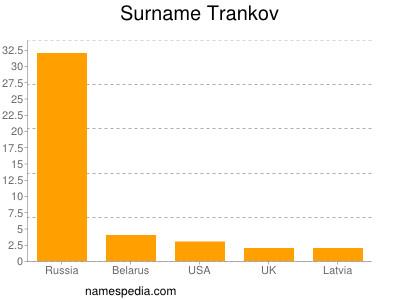 Surname Trankov