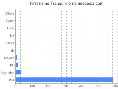 Given name Tranquilino