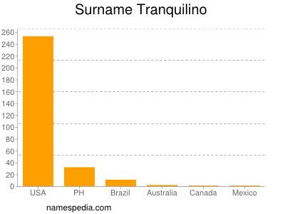 Surname Tranquilino