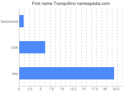 Given name Tranquillino