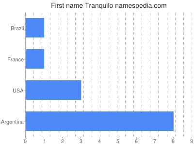 Given name Tranquilo