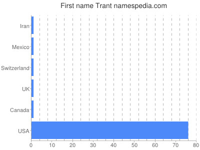 Given name Trant