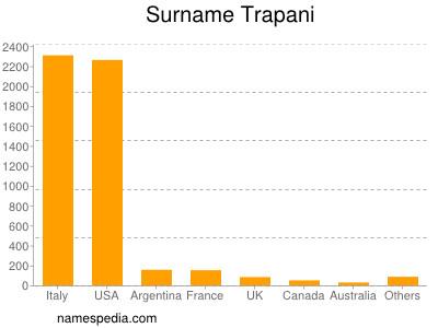 Surname Trapani