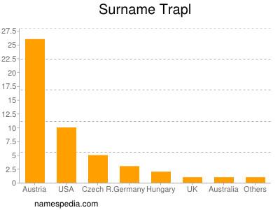 Surname Trapl