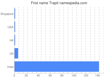 Given name Trapti