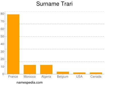 Surname Trari