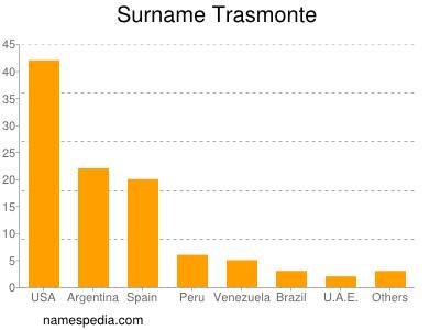 Surname Trasmonte