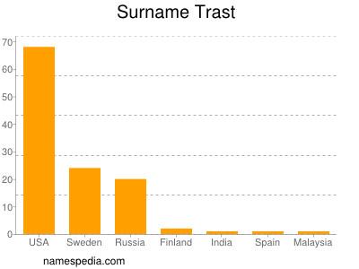 Surname Trast