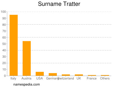 Surname Tratter