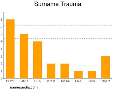 Surname Trauma