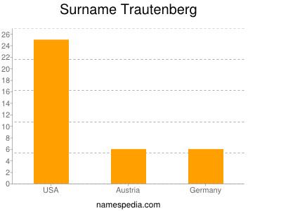 Surname Trautenberg