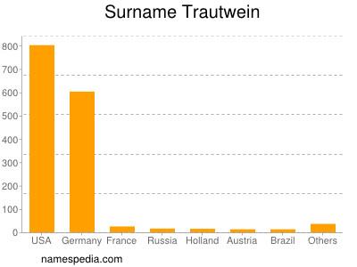 Surname Trautwein