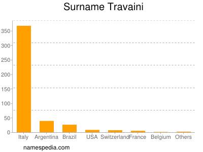 Surname Travaini