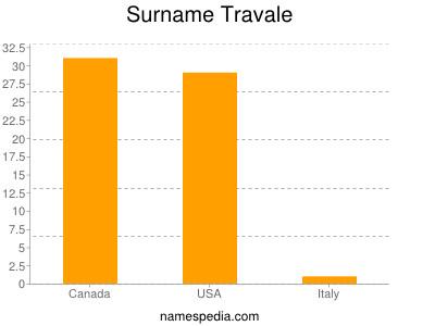 Surname Travale
