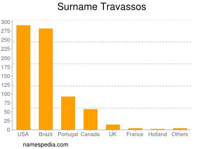 Surname Travassos