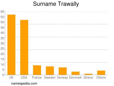 Surname Trawally