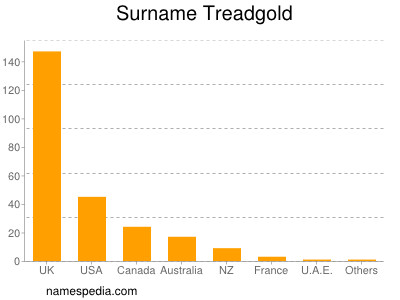 Surname Treadgold