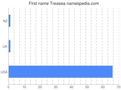 Given name Treasea