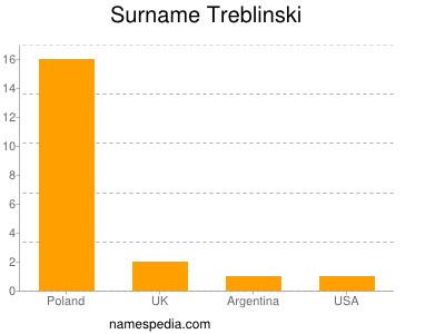 Surname Treblinski