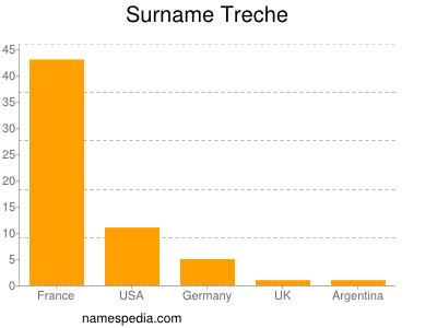 Surname Treche
