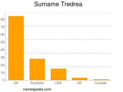 Surname Tredrea