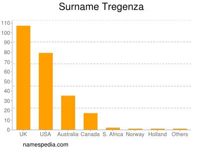Surname Tregenza