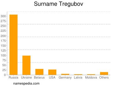 Surname Tregubov