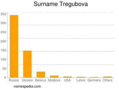 Surname Tregubova