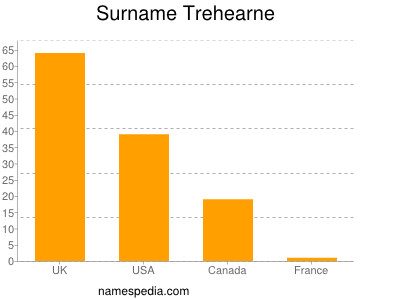 Surname Trehearne