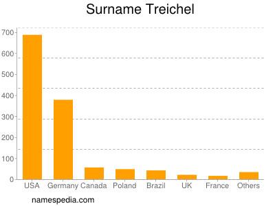 Surname Treichel