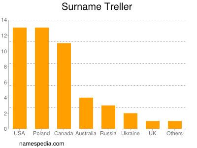 Surname Treller