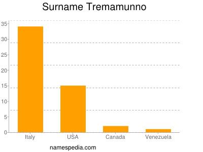 Surname Tremamunno
