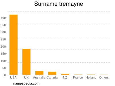 Surname Tremayne