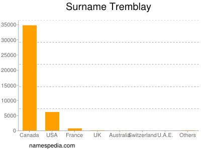 Surname Tremblay