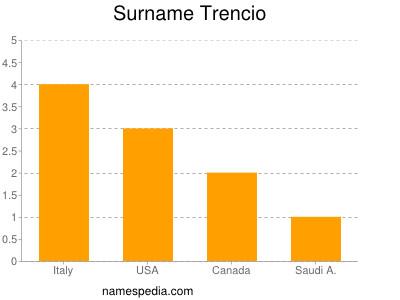Surname Trencio