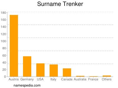 Surname Trenker
