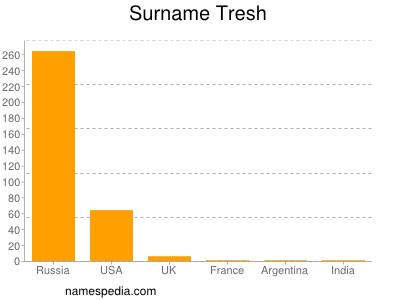 Surname Tresh