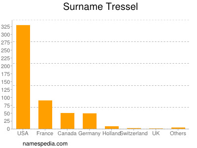 Surname Tressel