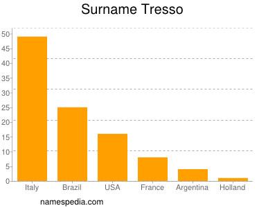 Surname Tresso