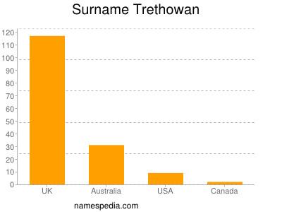 Surname Trethowan