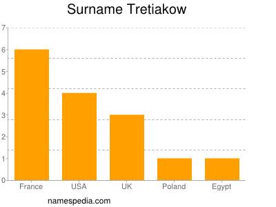 Surname Tretiakow