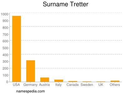 Surname Tretter