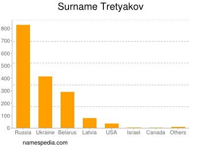 Surname Tretyakov