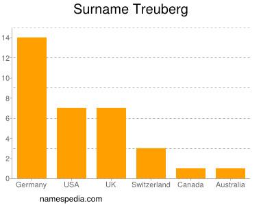 Surname Treuberg